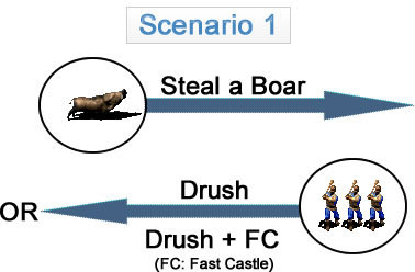 Scenario 1 (Boar Steal => Drush/Drush + FC)