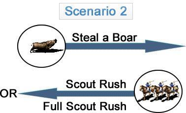 Scenario 2 (Boar Steal => Scout Rush/Full Scout Rush)