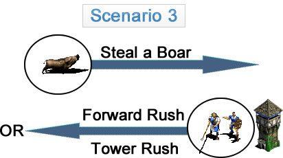 Scenario 3 (Boar Steal => Foward Rush/Tower Rush)