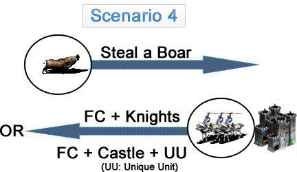 Scenario 4 (Boar Steal => FC + Knights/FC + Castle + UU)