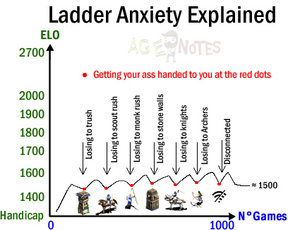 ladder anxiety explained