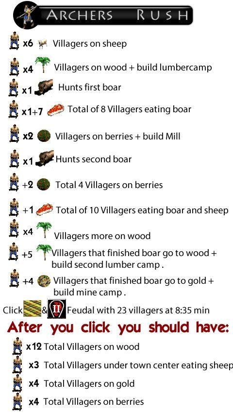 23 archers build order blueprint